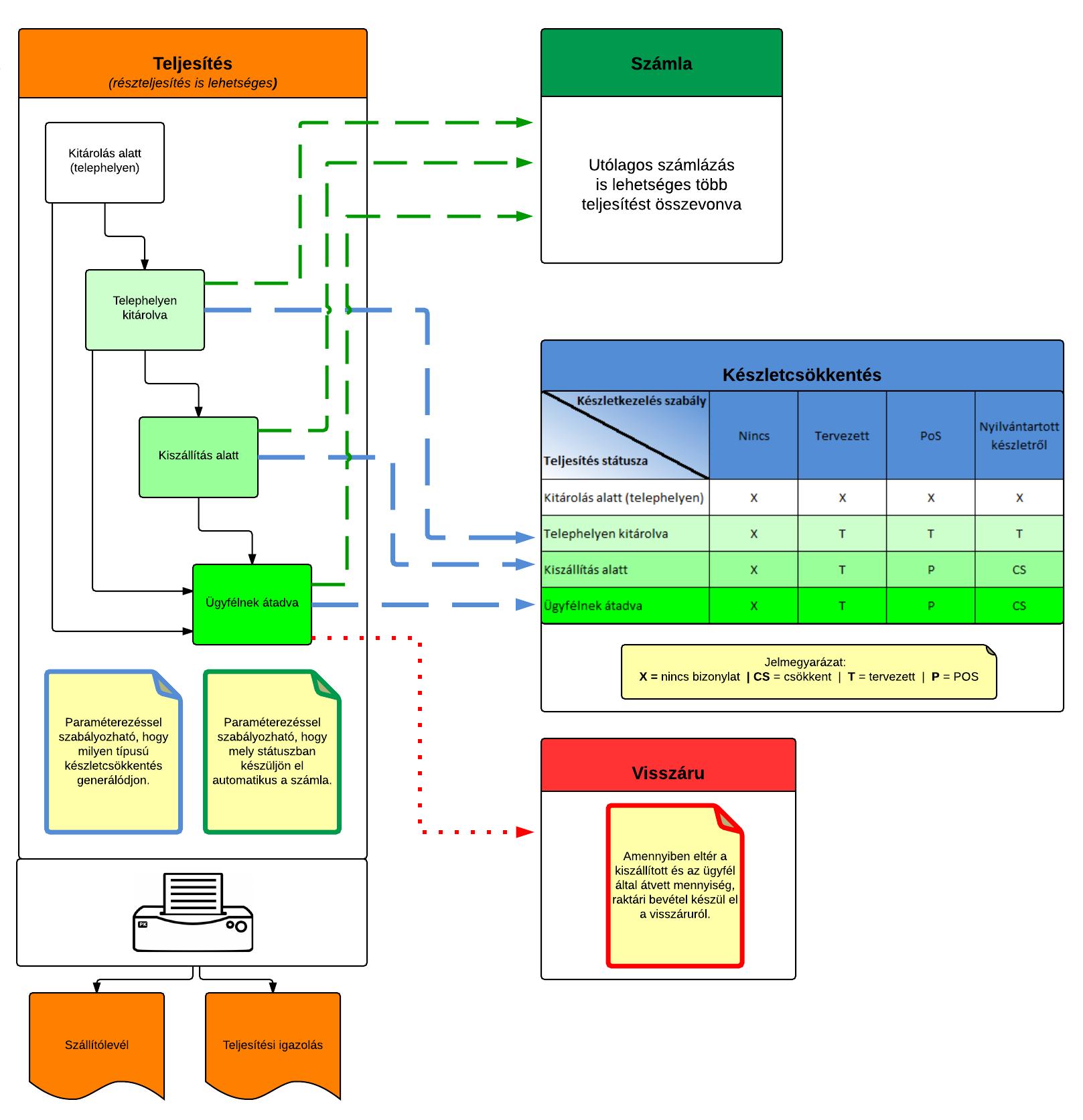 A Teljesítés bizonylat és a Számla illetve Készlet modul kapcsolatának lehetőségei